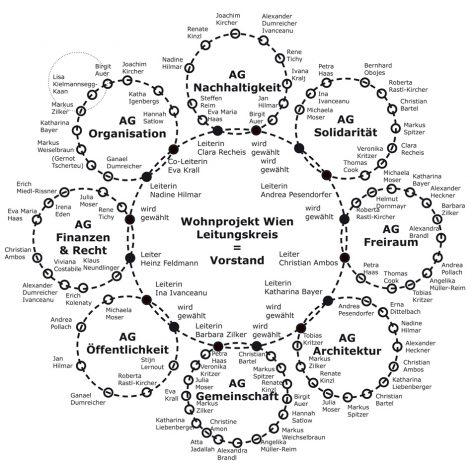 Wohnprojekt Wien_soziokratie